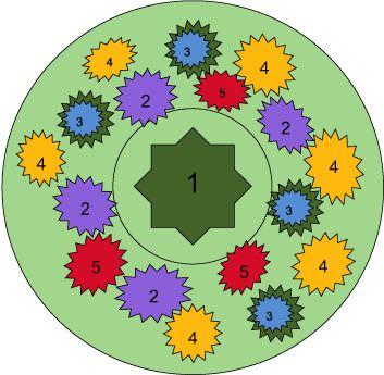 где 1 - Яблоня с широкой кроной; 2 - барвинок ; 3 - Бруннера; 4 - анютины глазки; 5 - луковичные.