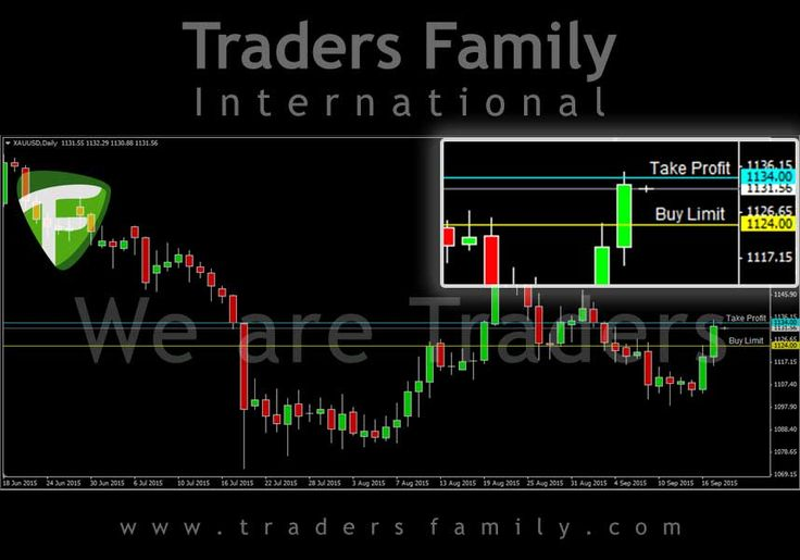 Signal trading forex hari ini