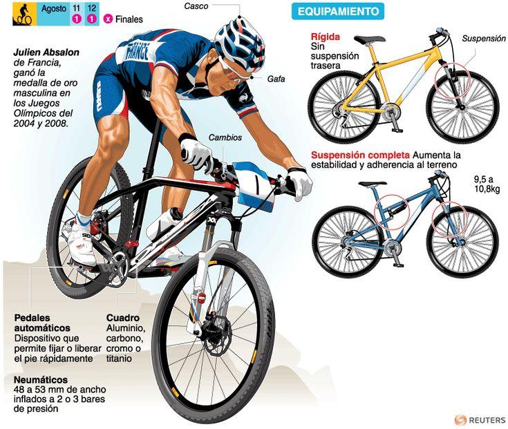 Ciclismo - Montaña | Deportes | Juegos Olímpicos Londres 2012 | El Universo