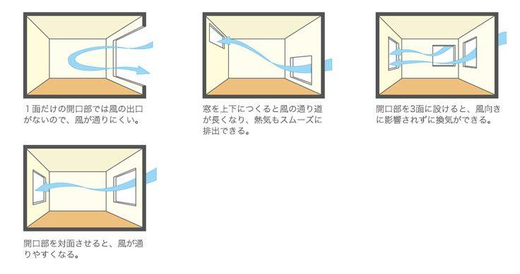 窓の位置と風通し