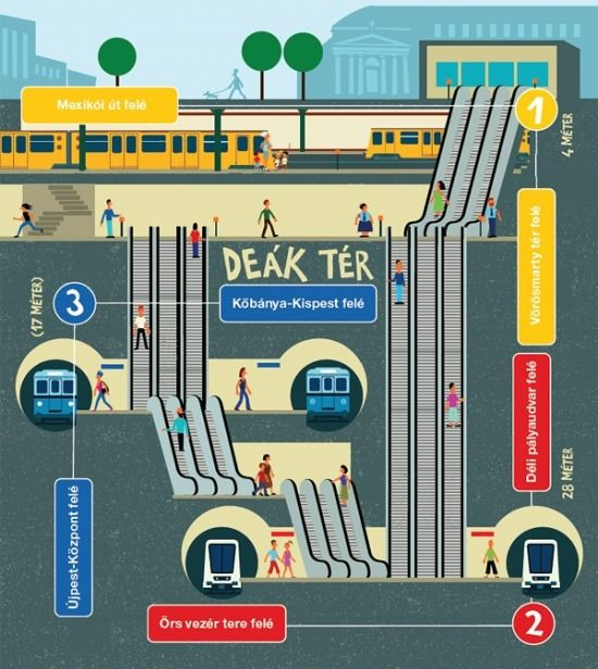 """Budapest metro - """"Deák tér"""" (tér = square) is the most complex station where the 3 lines are crossing. Follow the clolors. Line 1 = yellow, line 2 = red, line 3 = blue."""