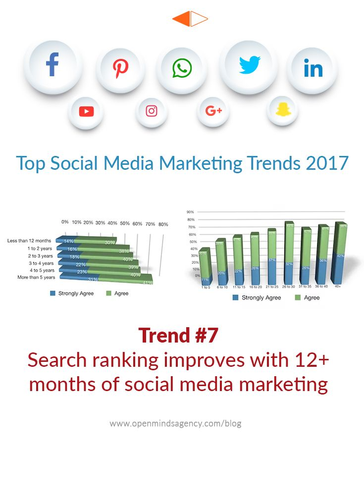 Top Social Media Marketing Trends for 2017: Based on the Industry Report by Social Media Examiner. Trend #7: Search Ranking improves with 12+ months of Social Media Marketing For more analysis from the report, read our blog: [Click on Image] #omagency #socialmedia #marketing
