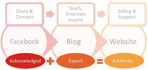 Bli en autoritet med innholdsmarkedsføring