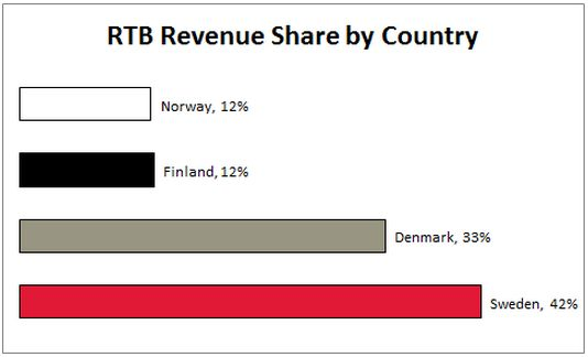RTB Revenue Share by Nordic country.  http://www.exchangewire.com/blog/2013/03/15/nordic-rtb-adoption-on-the-rise-industry-reaction/#