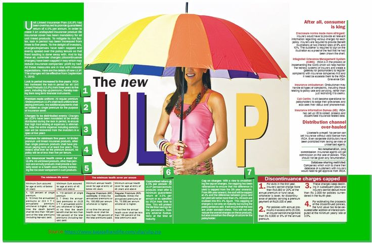 life insurance ulip The surrender/maturity value of ulip/ life insurance /pension plans may be taxable based on when it was bought and the ratio of sum assured to premium paid tds of 1% is deducted.