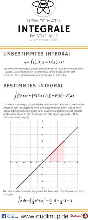 Hier die verschiedenen Arten von Integralen, also das bestimmte und unbestimmte Integral. Mathe im Spickzettel einfach lernen. – C B