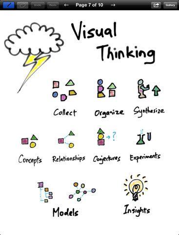 65 best Visual Thinking Methods images on Pinterest