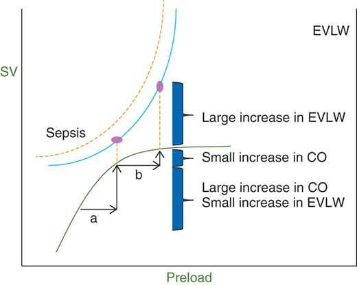 Superimposition of the Frank–Starling and Marik-Phillips curves demonstrating the effects of increasing preload on SV and lung water in a patient who is preload responsive (a) and non-responsive (b). With sepsis, the EVLW curve is shifted to the left. EVLW, extra-vascular lung water; CO, cardiac output; SV, stroke volume.