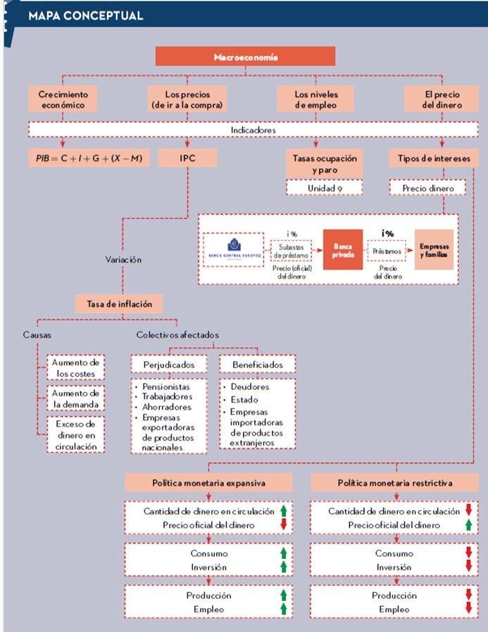 Mapa Conceptual Variables Macro Economía 4º Eso Editorial