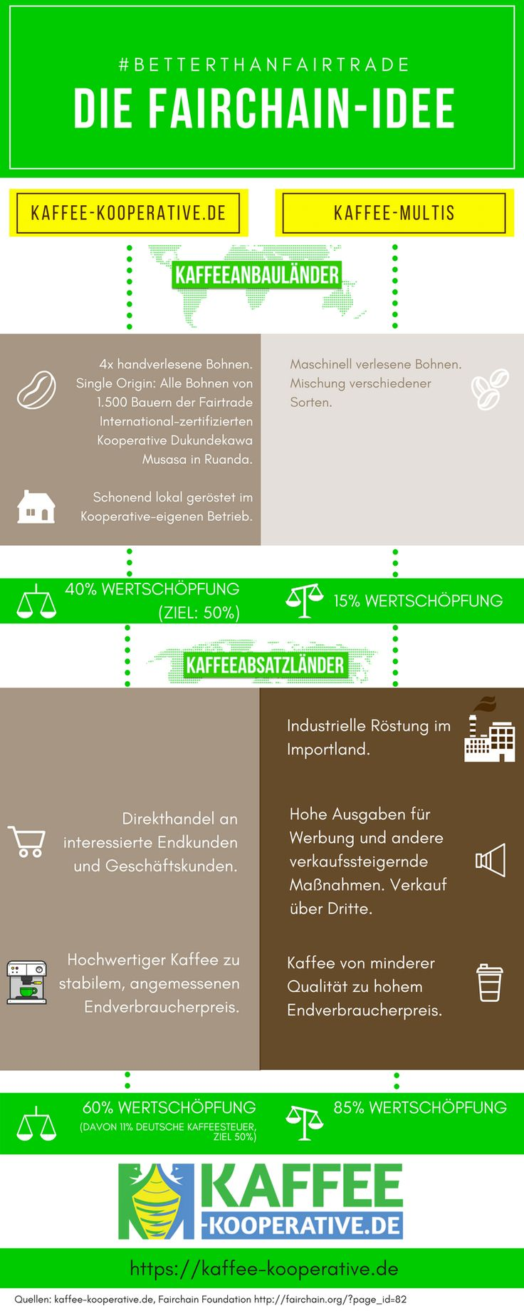 Die Fairchain-Bewegung setzt sich dafür ein, den gesamten Produktionsprozess von Waren im Herkunftsland zu belassen. Warum das besser als Fairtrade ist, lesen Sie hier.