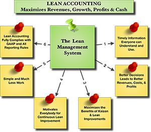 BMA Inc - The Lean Accounting Leaders - Lean Accounting