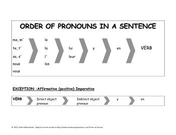 French Grammar:  Order of Pronouns in a Sentence - Rules + Chart $