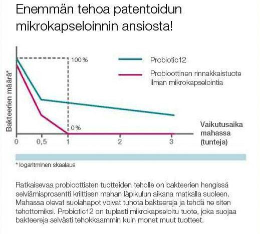 LR_Probiotic12_kaavio.jpg