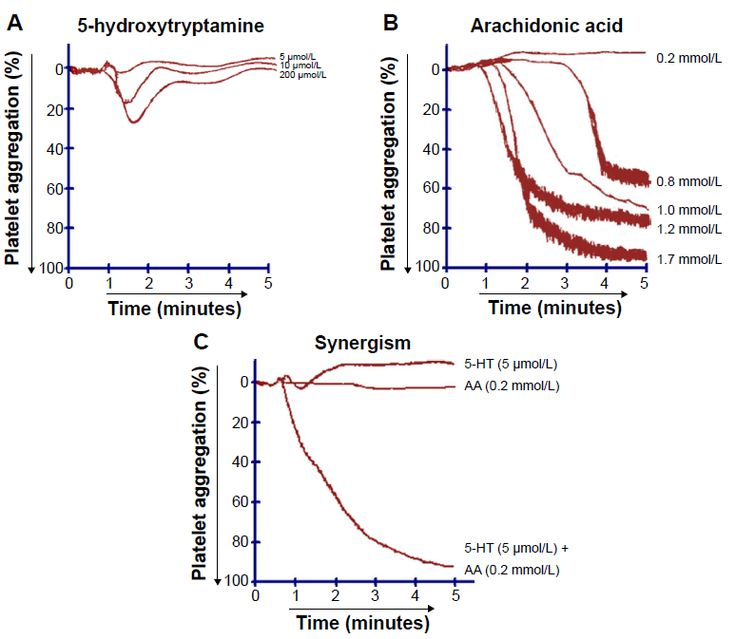 Figure 3 Tracings from representative experiments showing (A) concentration-dependent effect of 5-HT, (B) concentration-dependent effect of AA , (C) synergistic effect of AA (0.2 mmol/L) and 5-HT (5 μmol/L) on human platelet aggregation, n=5.