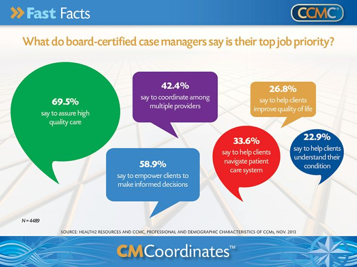 1000 Images About Certified Case Managers On Pinterest Landscape