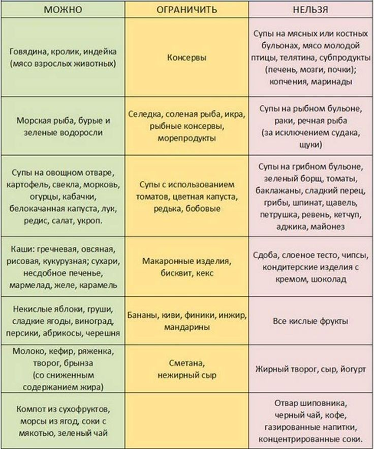 Диета И Лекарства От Псориаза.