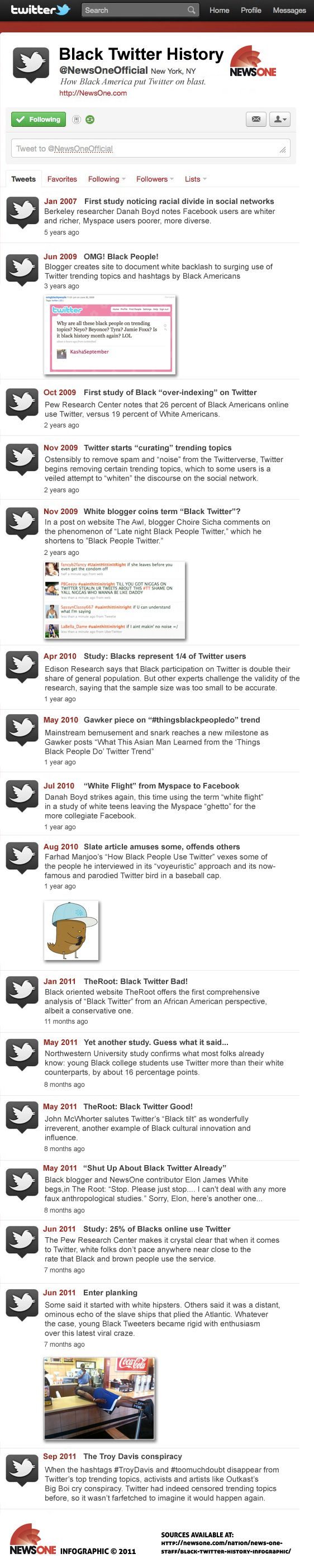 A History Of Black Twitter