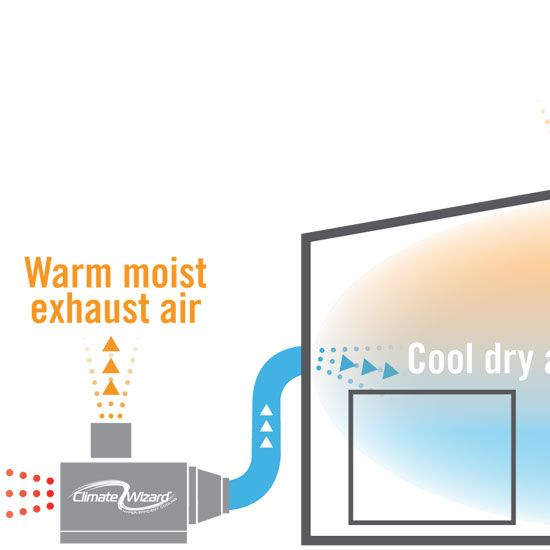 """Need to stay cool without using loads of energy? No sweat! Consider installing an efficient cooling unit called an indirect evaporative cooler, a technologically advanced version of a """"swamp cooler.""""data-pin-do="""