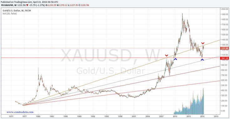 Gold: beginning of Multi year Rally or bearish rally ?