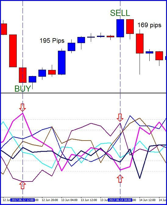 Reconfigure with override option trading