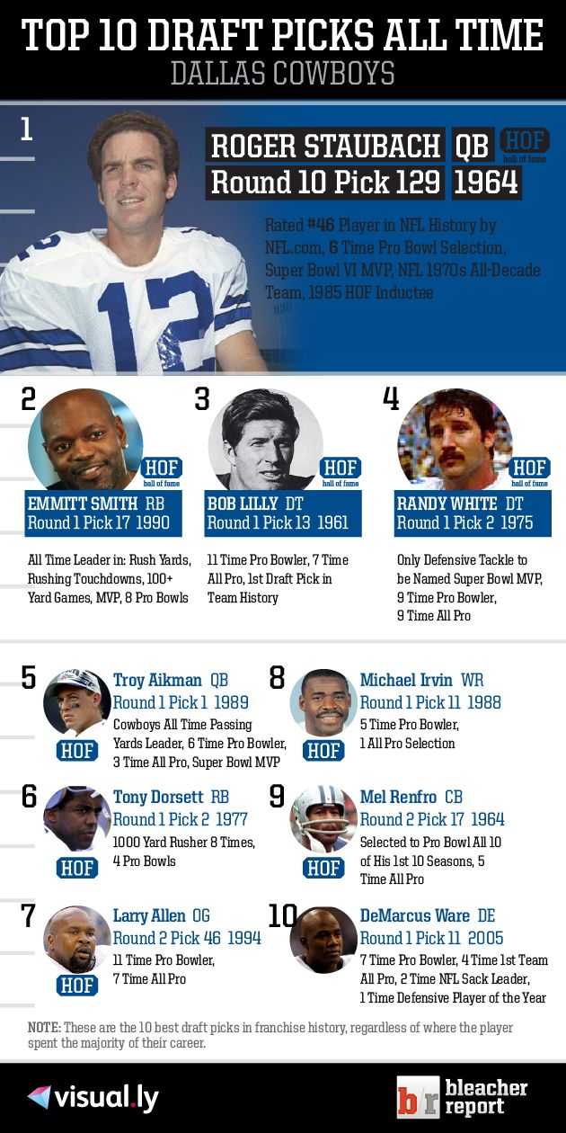 Check out the top 10 Dallas Cowboys draft picks of all time!    Note: These are the 10 best draft picks in franchise history, regardless of where the
