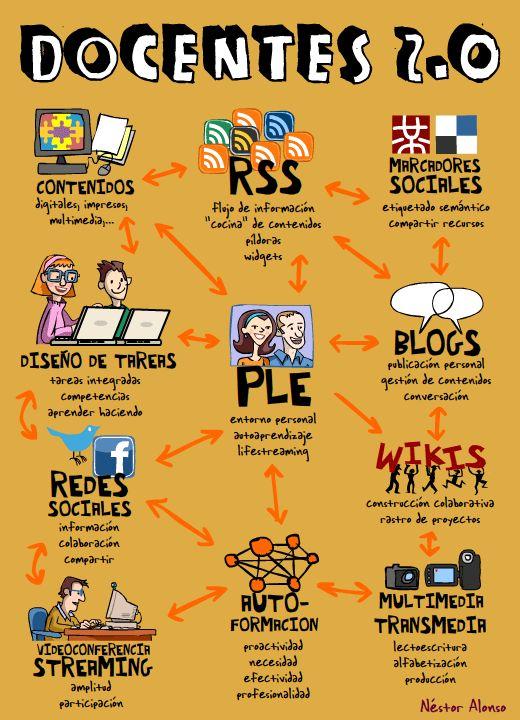 ¿Ya somos Docentes 2.0? Esta hermosa infografía nos ayuda a autoevaluarnos, y saber qué nos falta para lograrlo.