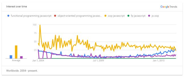 The rise of functional programming & the decline of Angular 2.0