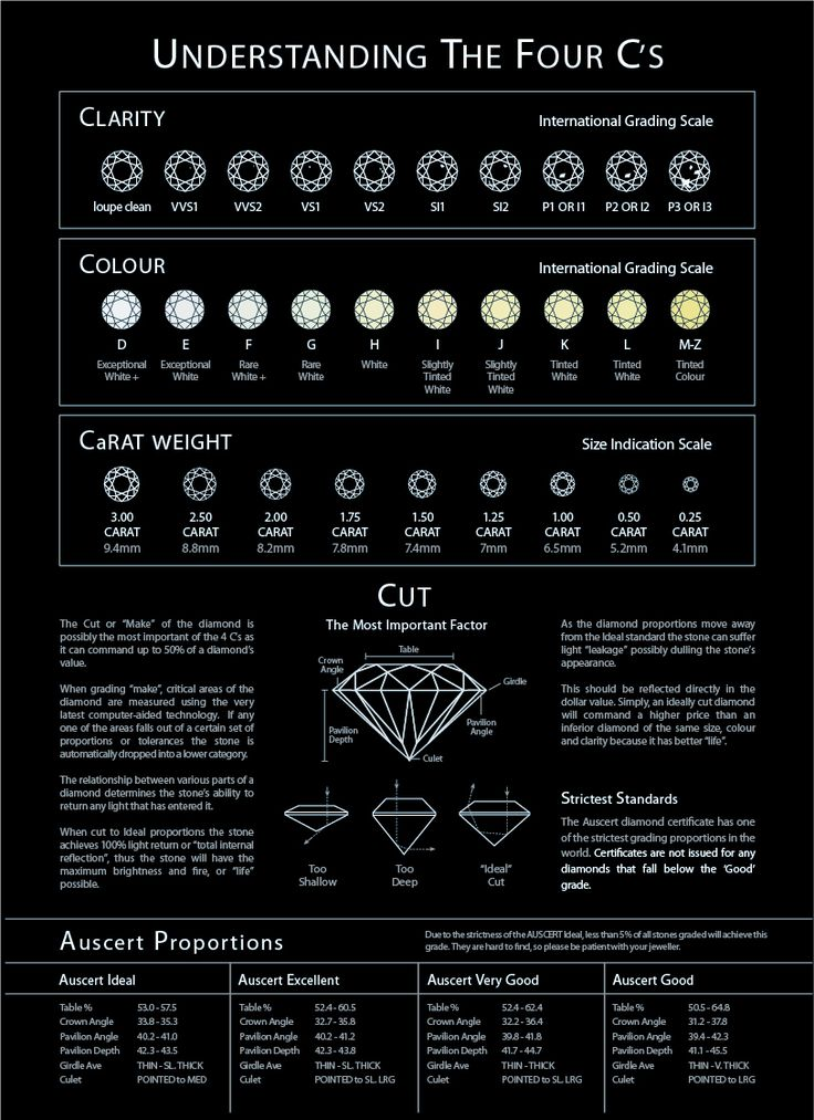 Best 25+ Diamond Size Charts Ideas On Pinterest | 1 Carat Diamond