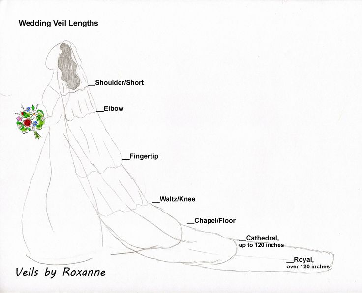 Wedding Veil Lengths - Veils by Roxanne, veil guide.