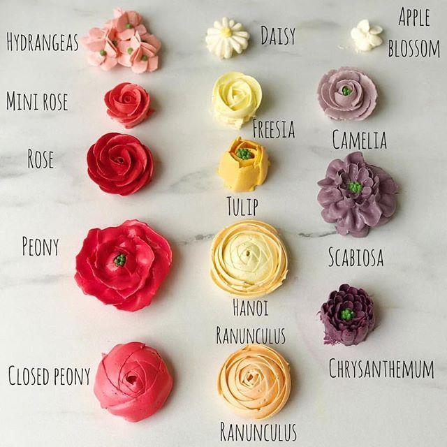 Love this floral chart from @mysisterbakes #buttercream