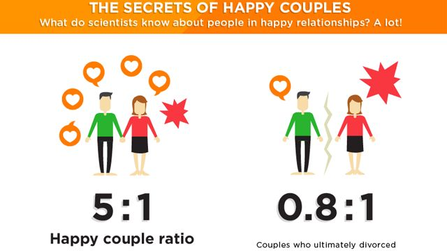 PSA: Valentine's Day is next week. Whether or not you celebrate the occasion, this infographic from happiness training app Happify could help you improve your romantic relationship. It sums up several important findings from studies on what makes couples happy.