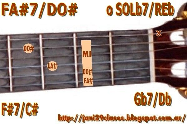 Acorde de guitarra FA#7/DO# =  SOL7b/REb = F#7/C# = Gb7/Db