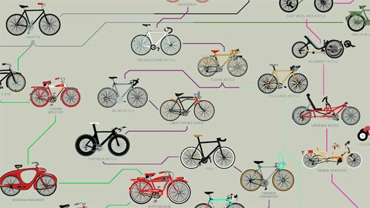 Illustrated chart showcases the history of the bicycle: