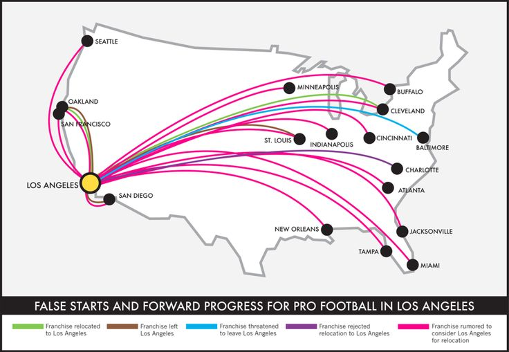 The Inglorious History of Los Angeles Football Teams and Stadiums - CityLab