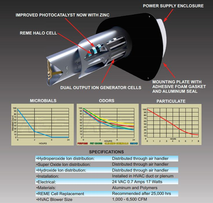 Rgf Uv Light Decoratingspecial Com