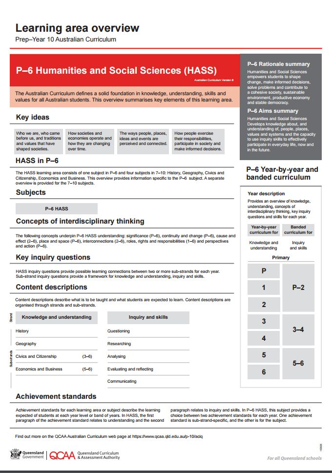 P-6 Humanities and Social Sciences (HASS) learning area overview. A one page resource supporting implementation of the Australian Curriculum HASS with summaries of the learning area rationale and aims, key ideas, subjects, concepts of interdisciplinary thinking, content descriptions, strands and sub-strands...