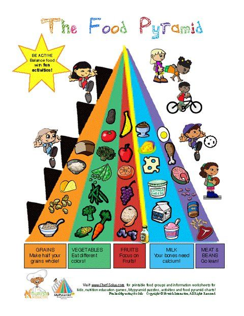 Learning about the USDA Food Pyramid, the Food Groups and eating healthy is easy and fun with a Food Pyramid chart a picture guide for kids. Fun pictures of the Food Pyramid- Food Groups Chart for kids by Nourish Interactive- the Fun Way to Learn about...
