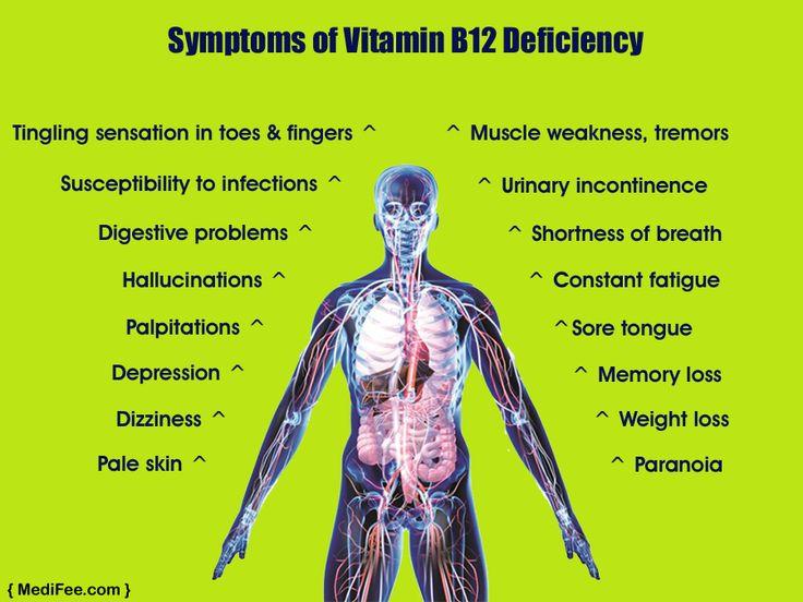 Symptoms of vitamin #B12 deficiency by #medifee