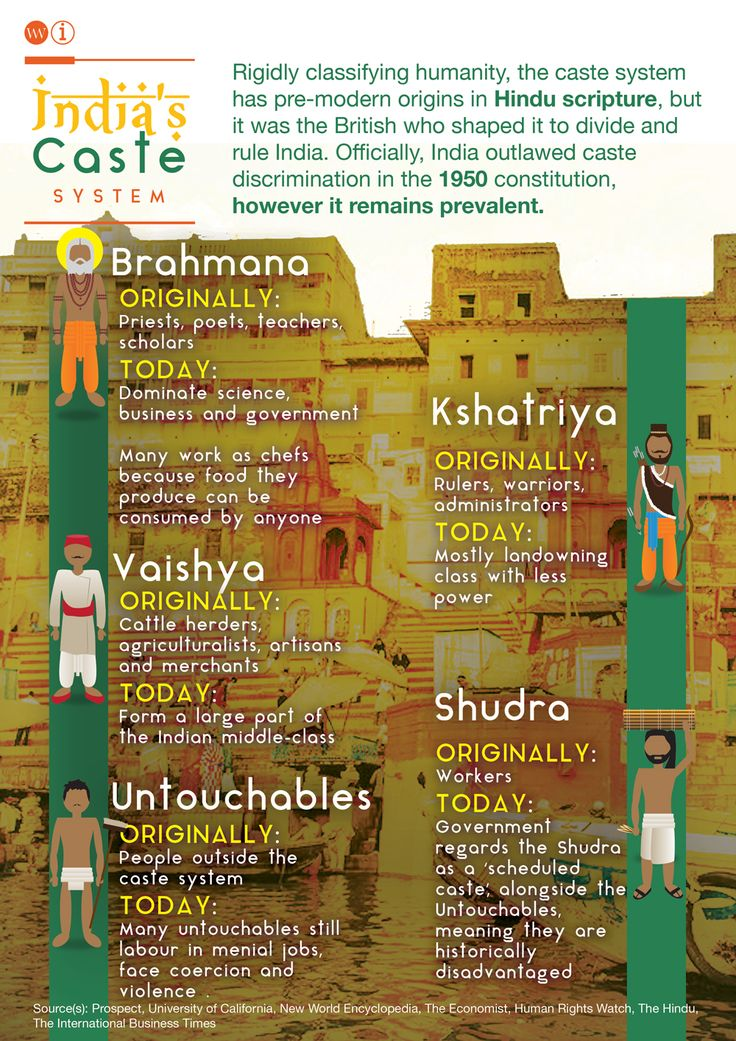 caste system in india and social Modern india's caste system is based on the social groupings called jāti and the theoretical varnathe system of varnas appears in hindu texts dating back to 1000 bce and envisages the society divided into four classes: brahmins (teachers, scholars and priests), kashatriyas (warriors and nobles), vaishyas (farmers, traders and artisans) and shudras (labourers/service providers.