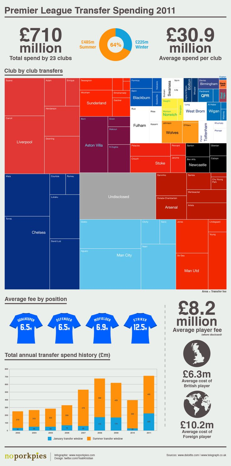 Poster design fee - A Breakdown Of Club By Club Transfer Spend By Premier League Teams In The Main Treemap Displays Player Transfer Fees In Area Size