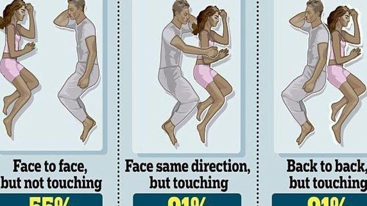 25+ best ideas about Couples sleeping positions on ...