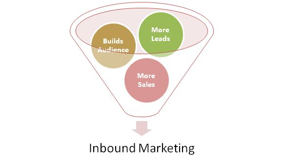 Lets Nurture - One of the best #InboundMarketing Company based in #India & UK. We are Inbound Marketing Experts provides you professional  consulting services like Social Media, SEO & Search Engine Marketing with cheapest price rate to increase traffic and leads for your website and business.