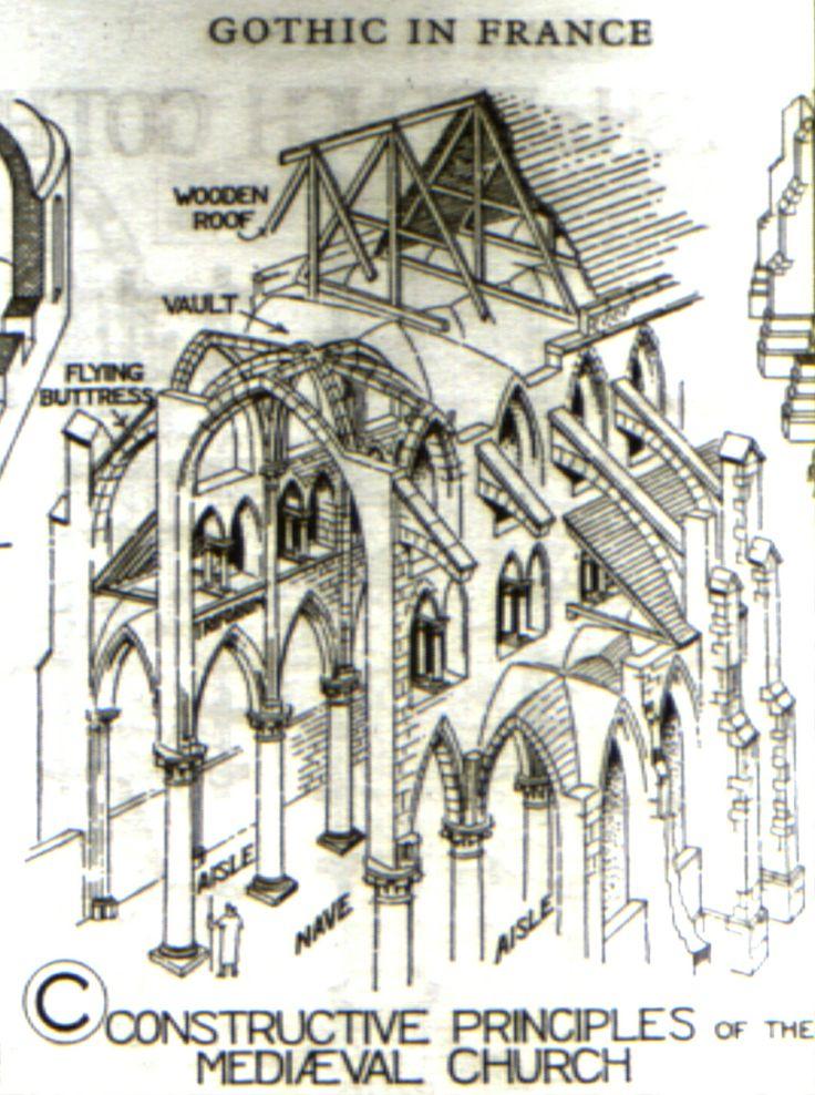 Gothic Constructive Principles Columbiaedu Cu Gsapp Architecture DiagramsGothic ArchitectureFlying