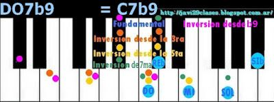 Piano: Acordes de séptima con novena bemol (7b9)
