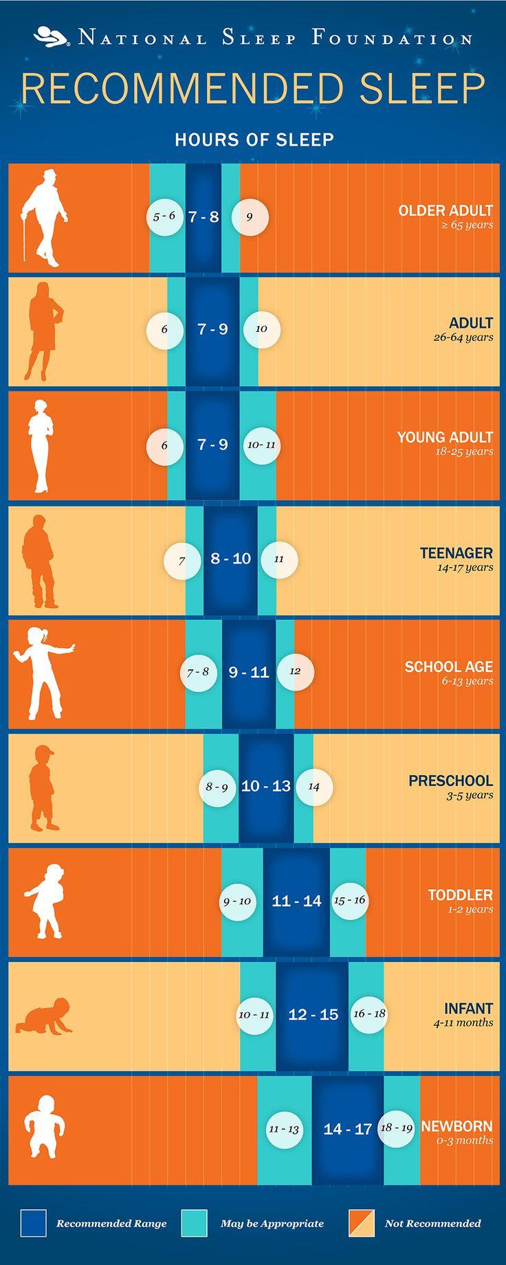 Healthy Sleep Tips - National Sleep Foundation https://sleepfoundation.org/sleep-tools-tips/healthy-sleep-tips