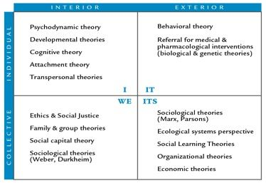 to bring forward two theories Chapter 4 feminist theory and development: implications for policy, research,  and action  bringing us to the point where the second wave of critiques and  evaluation  evidence was brought forward in ester boserup's (1970) now  classic.