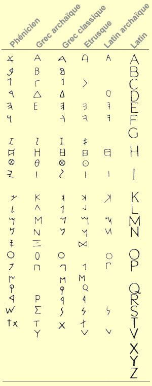 Petite histoire de l'alphabet: du phénicien au latin