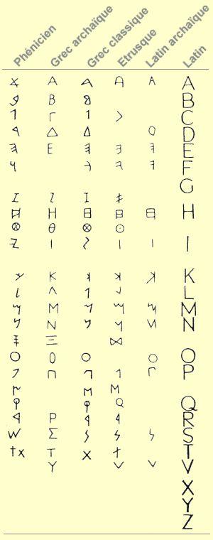 Les origines sémitiques de l'alphabet