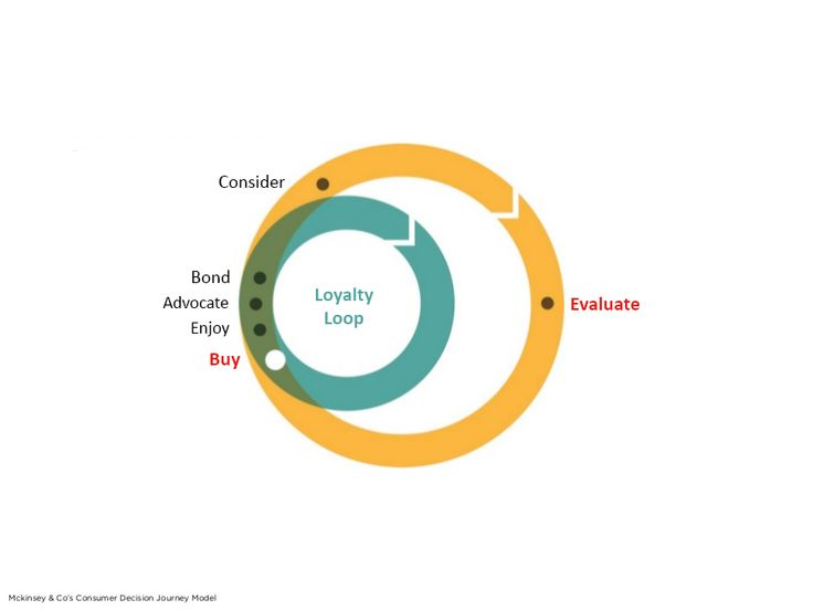 Consumer Decision Journey: Information Age Perspective