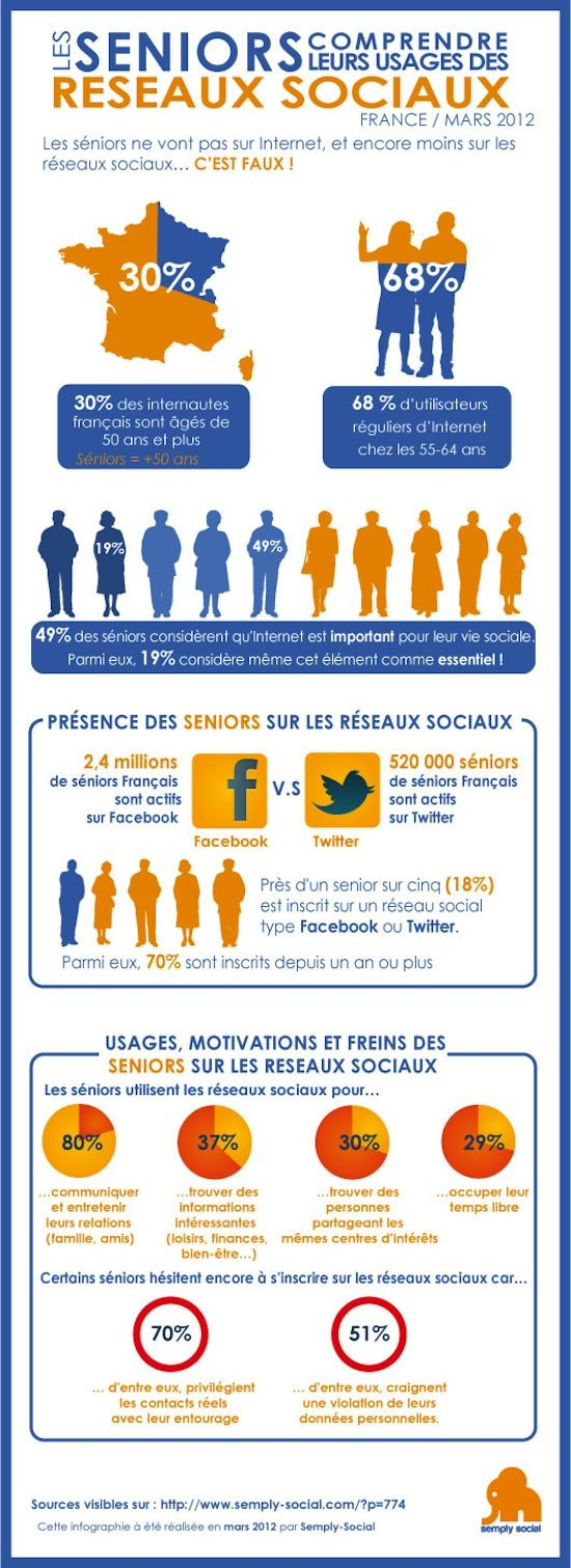 Infographie : Les seniors accros aux Réseaux Sociaux - #Infographics: Social Network, Les Sénior, Des Réseaux, En 2012, Social Media, Networks, Social Networks, Les Senior, Des Senior